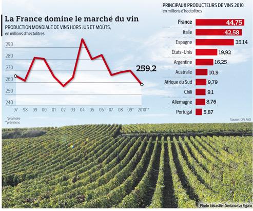 statistiques production vin