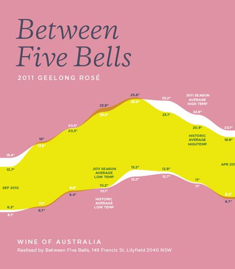 vin australie