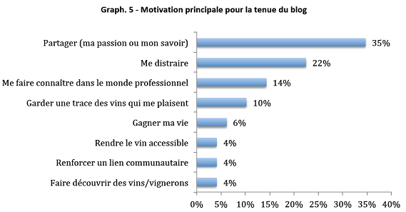 motivation blogueur vin